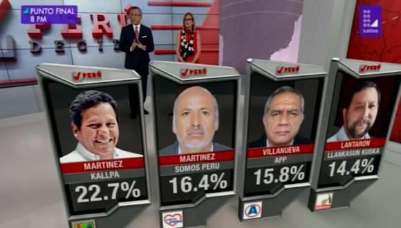 Michael Martinez lidera la elección para gobernador regional. (Foto: Captura)
