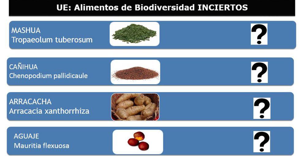 Estos son los productos peruanos que no se conoce si están permitidos o restringidos en la UE.