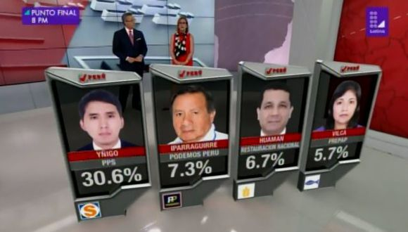 En segundo lugar aparece Felipe Iparraguirre de Podemos Perú con 7.3%. (Foto: Latina)