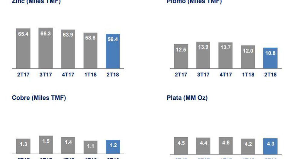 En cuanto a la evolución de la producción consolidada por metal, la minera presentó su mayor baja en la producción de zinc, en comparación al mismo periodo del año pasado.