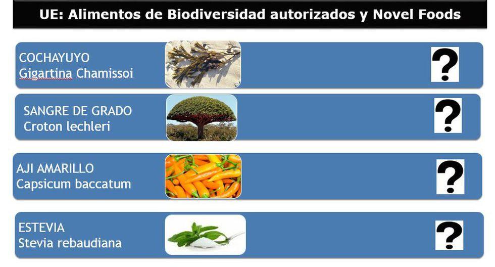 Más productos peruanos que no se conoce si están permitidos o restringidos de ingresar a los países que conforman la UE.
