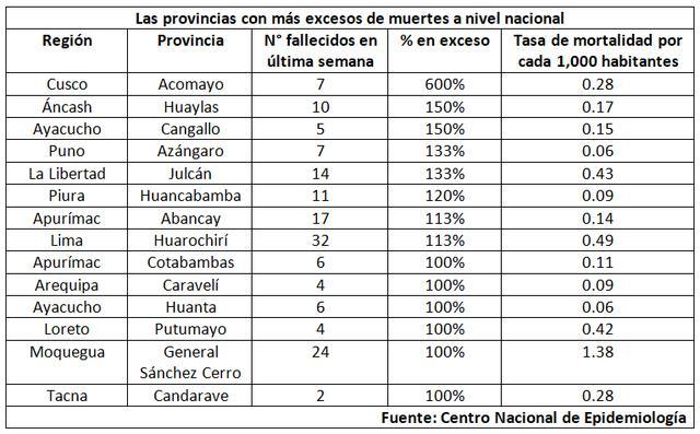 Fuente: Centro Nacional de Epidemiología