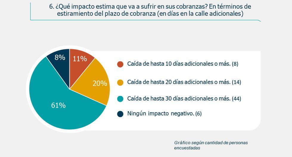 FOTO 7   Impacto de coronavirus: ¿Qué opinan los líderes empresariales en Perú?