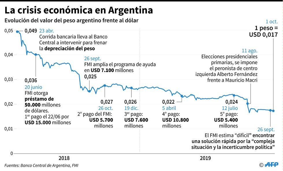 Gráfico con la evolución del valor del peso frente al dólar desde que el gobierno argentino pidió ayuda al Fondo Monetario Internacional y cronología de los pagos del programa de ayuda en un año electoral. (AFP)