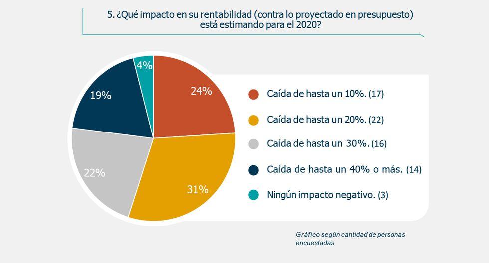FOTO 6   Impacto de coronavirus: ¿Qué opinan los líderes empresariales en Perú?