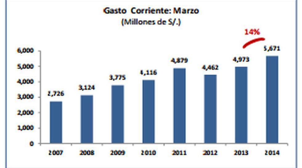 El gasto corriente de marzo 2014 creció en 14% (S/. 698 millones) respecto al 2013, alcanzando un crecimiento continuo desde enero 2013, sustentado principalmente en bienes y servicios y por los gastos en personal y obligaciones sociales.