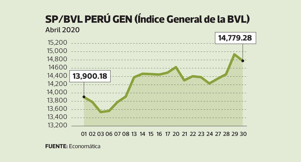 SP /BVL Perú GEN  (Índice General de la BVL)