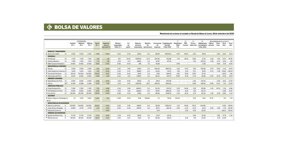 MOVIMIENTO BURSÁTIL: Considerando la información diaria de la Bolsa de Valores de Lima, que procesa Economática, les presentamos la data que muestra el comportamiento del mercado bursátil local, a fin de mantenerlos informados de la fluctuación de las principales acciones de la Bolsa, así como de los índices que la componen.