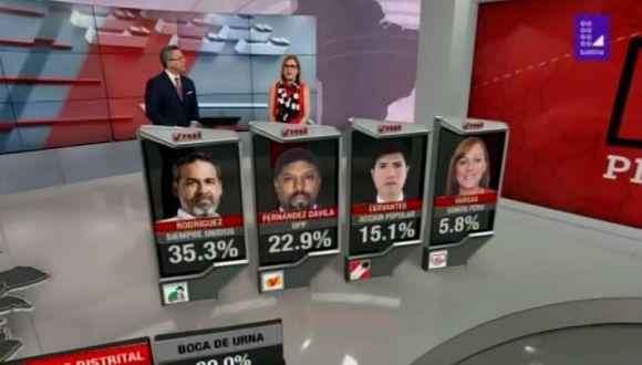 Primeros resultados divulgados por Datum dan como ganador al candidato José Juan Rodríguez Cárdenas de Siempre Unidos con el 35.3% de los votos. (Foto: Latina)
