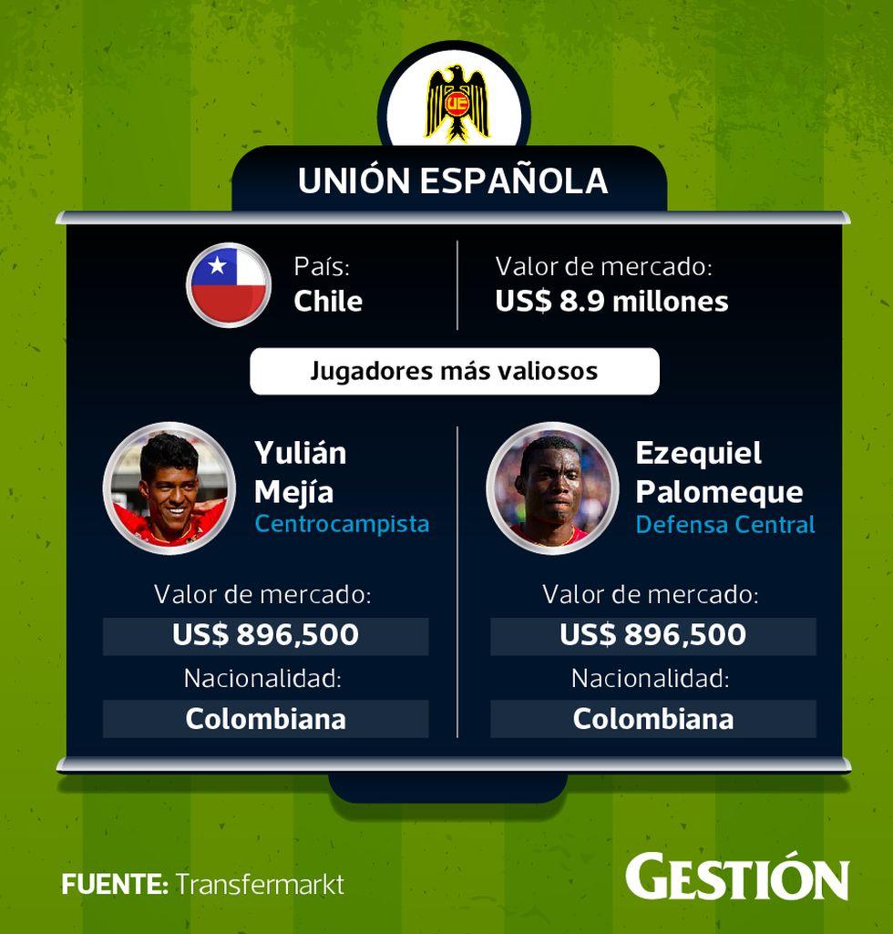 Valor de mercado de Unión Española