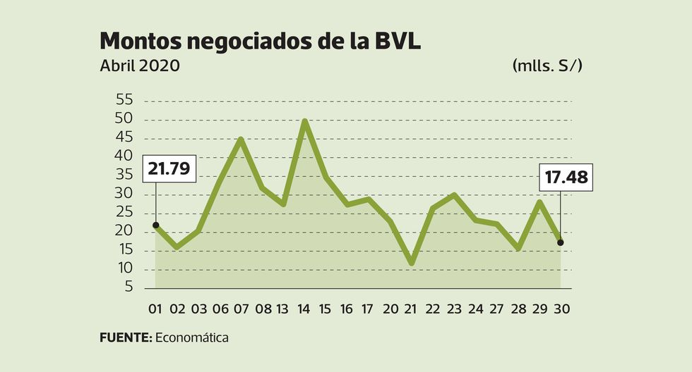 Montos negociados de la BVL