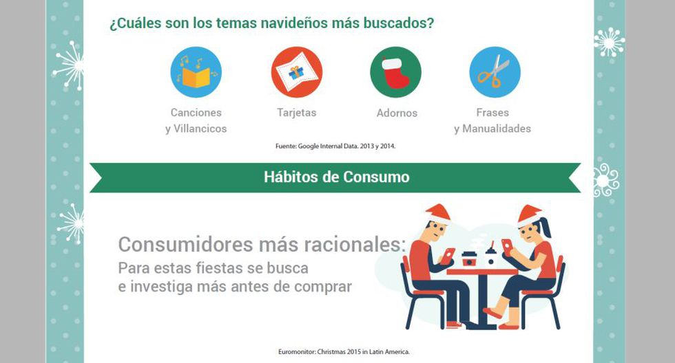 Conoce Cómo Se Comporta El Consumidor En Navidad En Perú