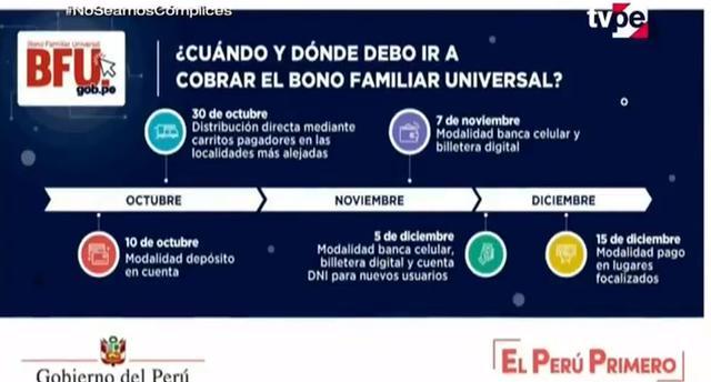 Segundo Bono Universal : Conoce el cronograma de pagos para evitar aglomeraciones | Tv Perú