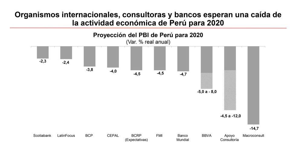 FOTO 3 | En cuanto a la proyección de crecimiento de la economía para este año, Macroconsult espera una caída de 14.7%, Apoyo Consultoría entre -4.5% y -12%; y BBVA entre -5% y 8%.
