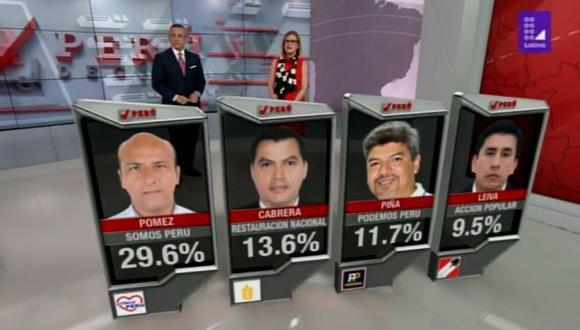 En segundo lugar aparece Enrique Cabrera de Restauración Nacional con 13.6%. (Foto: Latina)