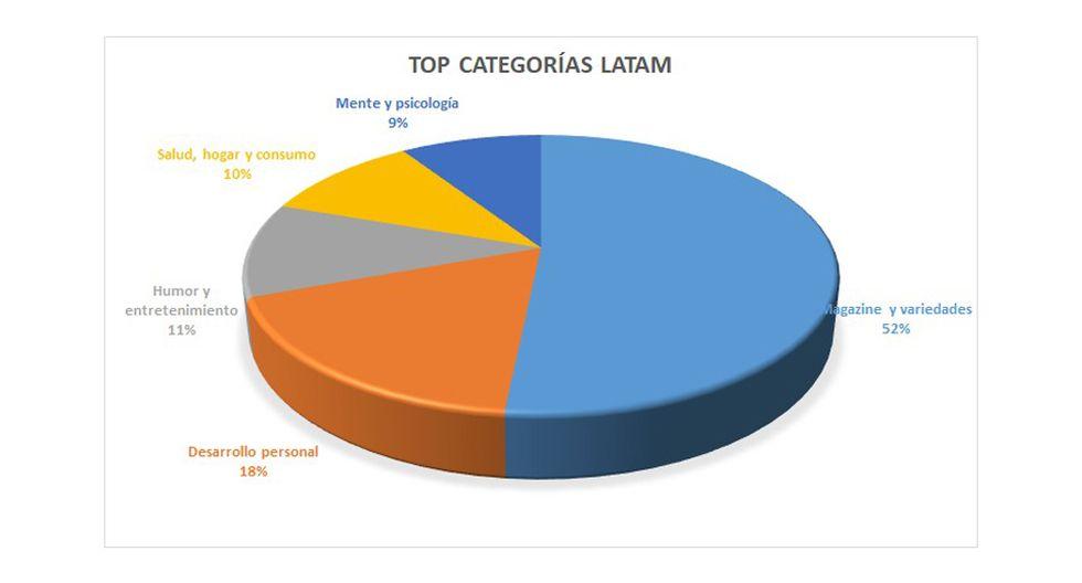 FOTO 4 | 4. El 20% de los consumidores de podcast en Perú escucha contenidos de desarrollo personal, seguido de las categorías de política y negocios.