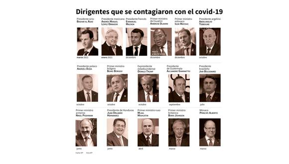 Dirigentes que se contagiaron con el COVID-19. (AFP)