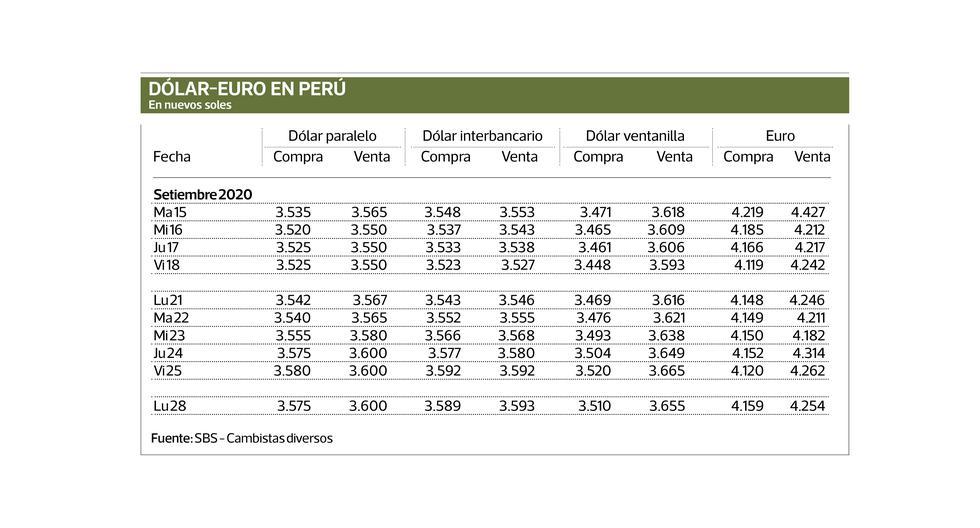 MERCADO CAMBIARIO Conozca el valor promedio del dólar estadounidense y su precio de compra y venta en las entidades financieras y casas de cambio, así como también la variación del euro con relación al sol.