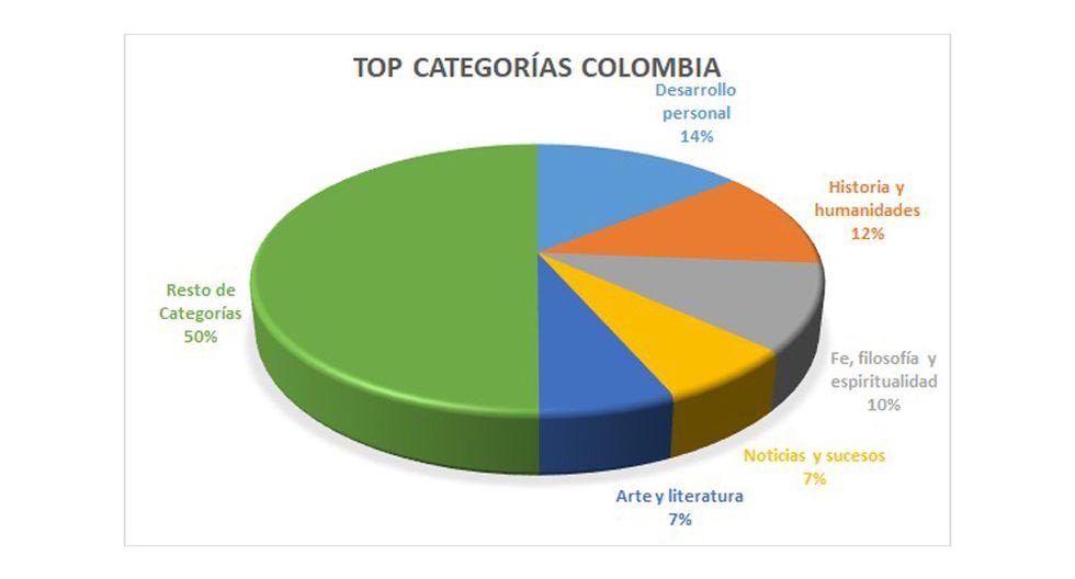 FOTO 6  | 6. En Argentina, los contenidos de negocios son más buscados que los de marketing en el formato podcast.