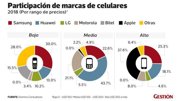 Precios de los celulares Huawei