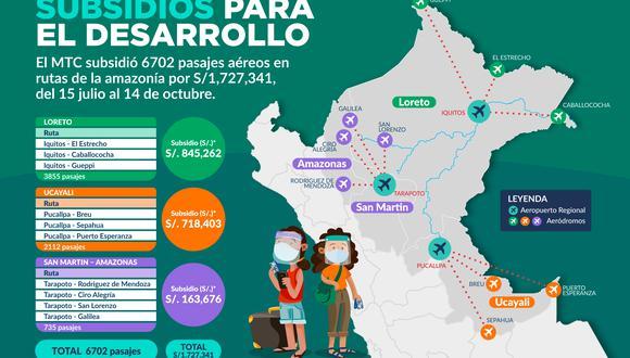 Pasajes fueron demandados por los ciudadanos para viajar desde diez localidades de frontera de Loreto, Ucayali y Amazonas hacia los aeropuertos de Iquitos, Pucallpa y Tarapoto, y viceversa. (Foto: MTC)