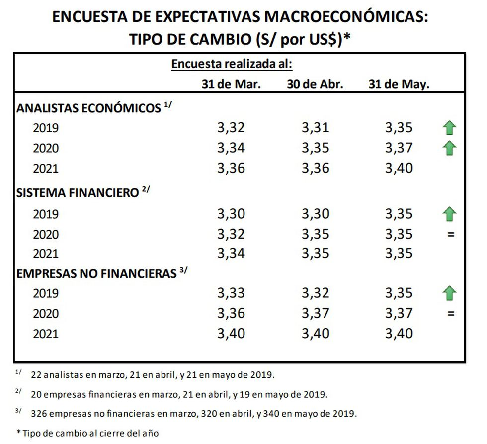 Dólar Istas Y Empresas Elevaron