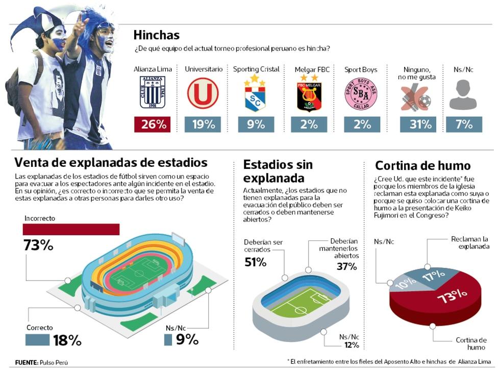 En el país con la mejor afición del mundo, al 31.2% no le interesa el fútbol