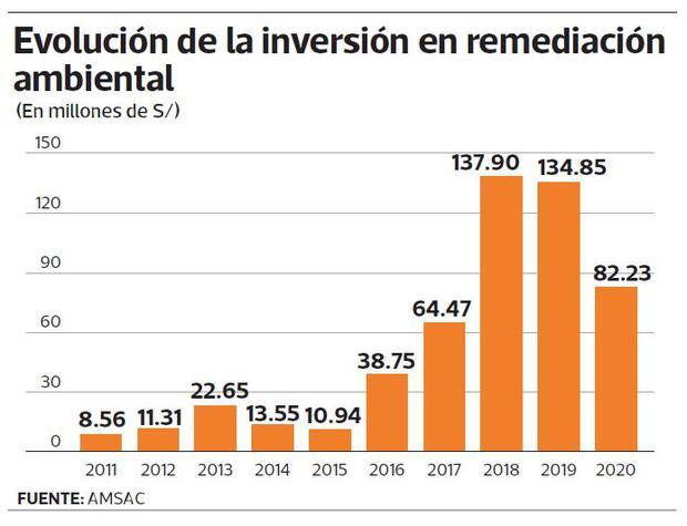 Evolución de la inversión en remediación ambiental