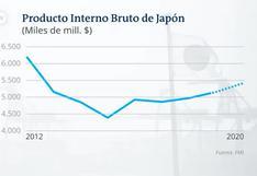 ¿Cambiará el modelo económico de Japón?