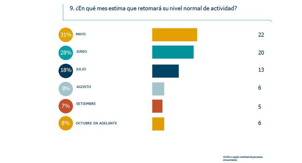 FOTO 10   Impacto de coronavirus: ¿Qué opinan los líderes empresariales en Perú?