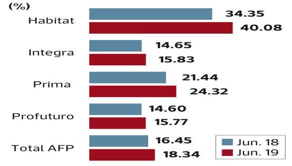Rentabilidad patrimonial de las AFP en el primer semestre.