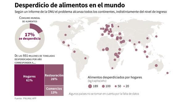 Los datos, del 2019, provienen de 54 países, tanto ricos como pobres, y conciernen la venta al por menor, los restaurantes y los hogares. (AFP)