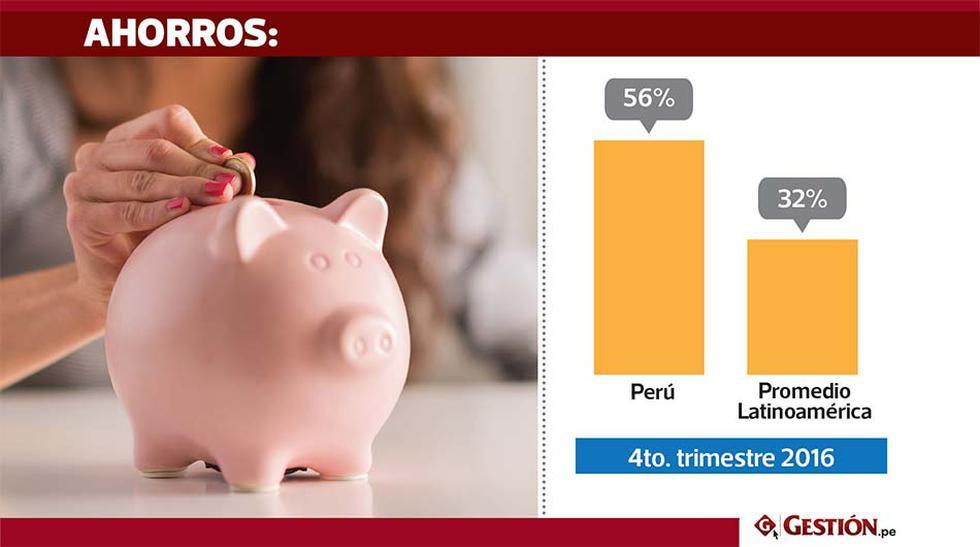 El 56% de peruanos prefiere ahorrar una vez se gastó todo lo necesario para vivir. En el trimestre anterior, el ratio era de 57%.