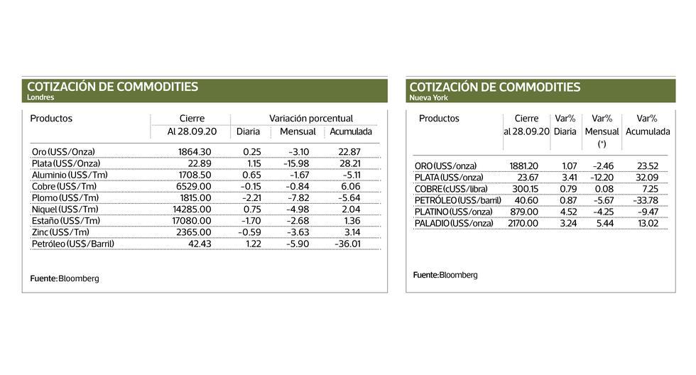 COMMODITIES Conozca el precio cierre de los principales commodities en el mercado internacional, tanto de metales como de los principales productos agrícolas, que se transan en los mercados de Londres, Nueva York y Chicago.