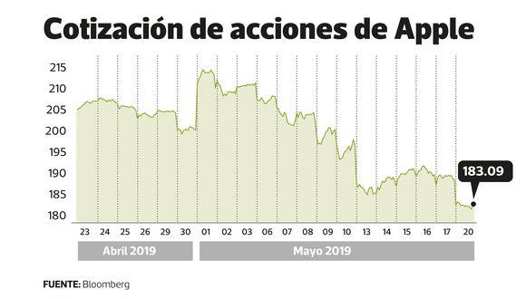 En lo que va de mayo precio de acción de Apple cae 15%. Fuente: Bloomberg.