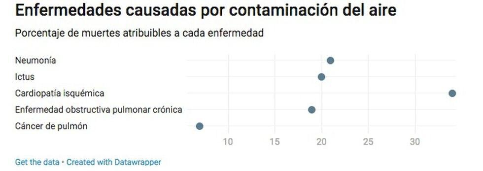 Estas son las enfermedades que ocasiona la contaminación del aire. Imagen: El País/OMS