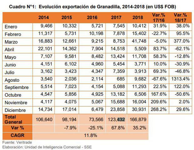 Exportación de granadilla. (Elaboración: Sierra y Selva Exportadora).