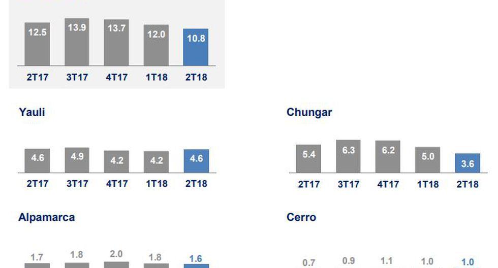 La producción de plomo de Volcan registró una baja en Consolidado, Chungar y Alpamarca, a comparación de las cifras del primer trimestre del 2017.