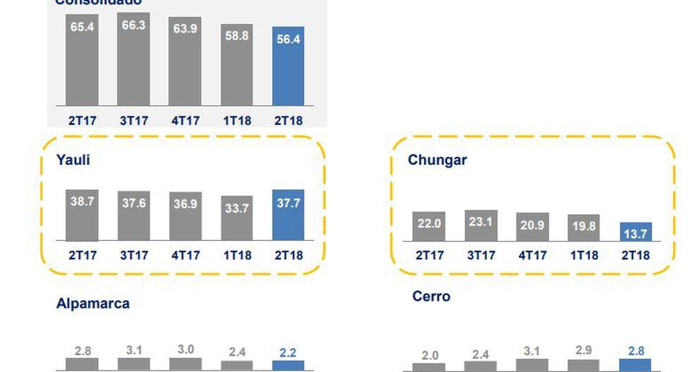 En cuanto a la evolución en la producción de zinc,las operaciones de Yauli y Chungar destacan. La primera por registrar una subida en comparación al primer trimpestre del 2018 y la segunda por tener el mayor descenso con respecto al 2017.
