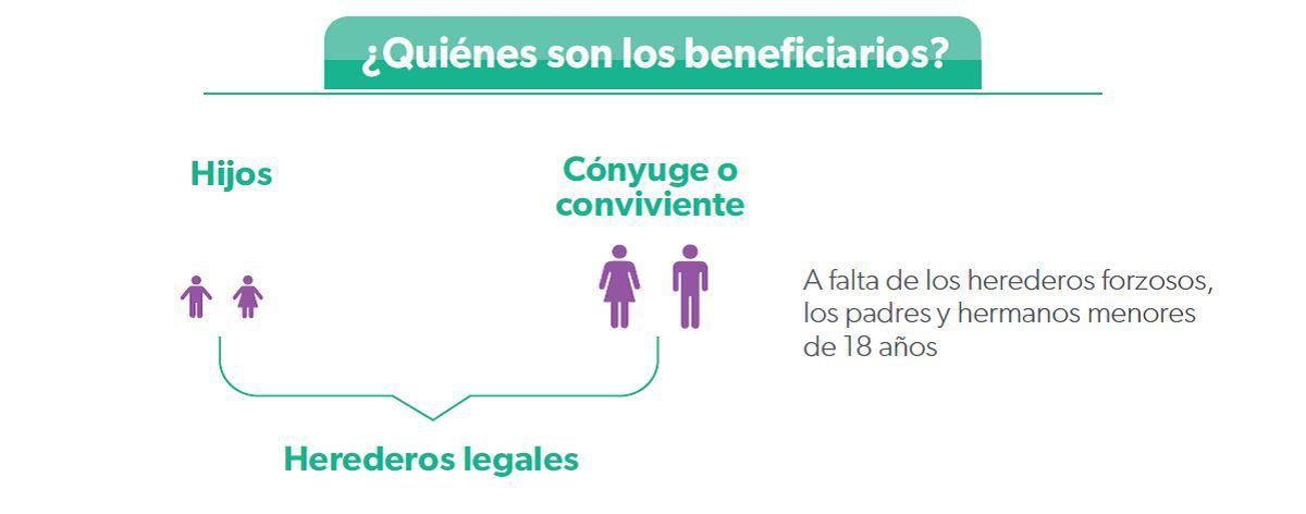 En primera instancia, los beneficiarios son los esposos o cónyuges y los hijos, pero si no los tuviera serán los padres o hermanos menores de 18 años. (Foto: Apeseg)