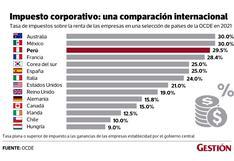 Perú entre los países con la tasa de impuestos a las empresas más altas de la OCDE