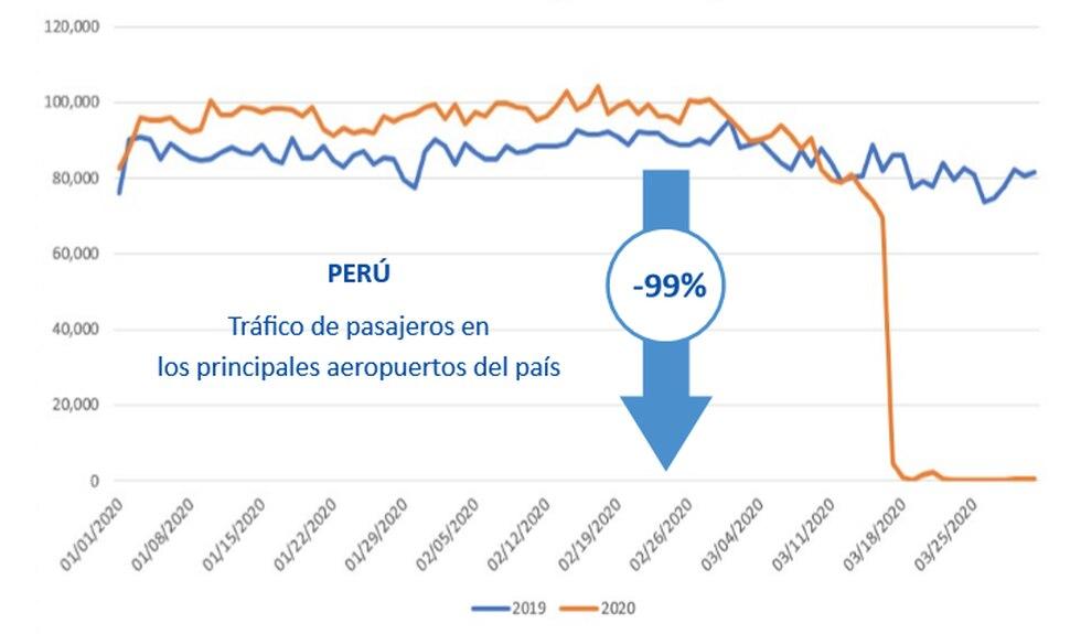 Flujo de pasajeros en aeropuertos peruanos. (Fuente: ACI)