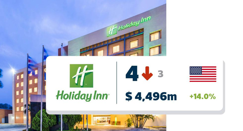 FOTO 4 | Holiday Inn