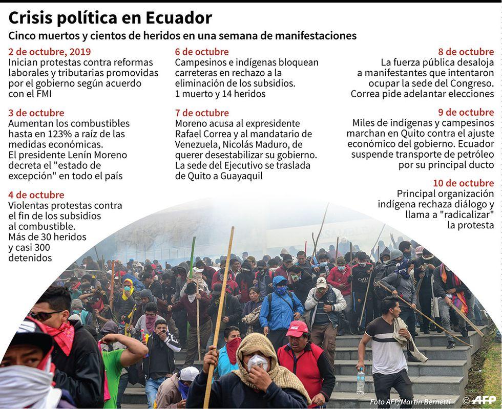 Cronología con los acontecimientos que desencadenaron la actual crisis política en Ecuador. (Infografía: AFP)