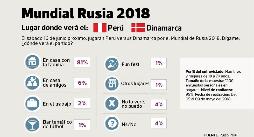 Fuente: Pulso Perú.