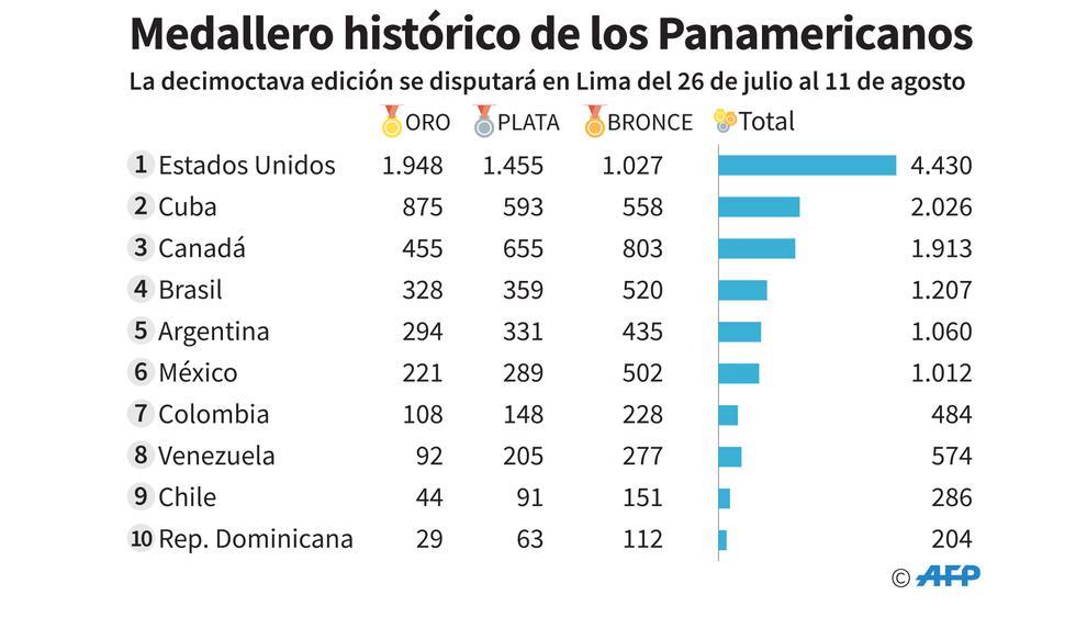 Foto 1   Estados Unidos, la potencia deportiva del mundo, ha dominado ampliamente los Juegos Panamericanos, ganando en 15 de las 17 ediciones desde que se disputaron por primera vez en Buenos Aires en 1951.