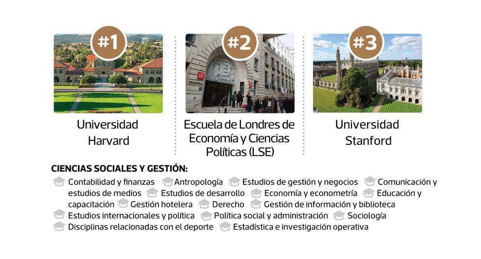 Estas son las mejores universidades