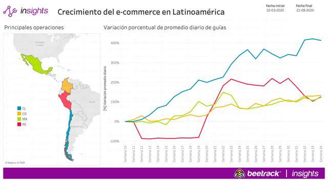 Crecimiento del e-commerce en Latinoamérica. (Fuente: Beetrack)