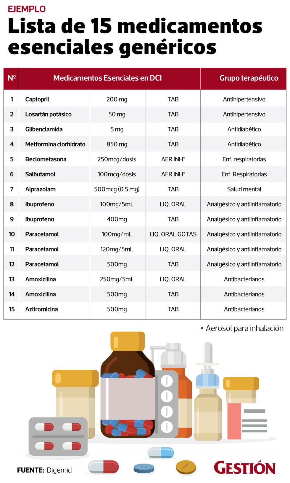 Gen U00e9ricos En Farmacias Lista Obligatoria De 40