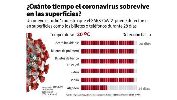 """""""La supervivencia de nueve horas del SARS-CoV-2 (el virus que causa el covid-19) en la piel humana puede aumentar el riesgo de transmisión por contacto en comparación con el IAV [virus de la gripe A], acelerando así la pandemia"""", indica el estudio. (Foto: AFP). Ver en la nota infografía completa."""